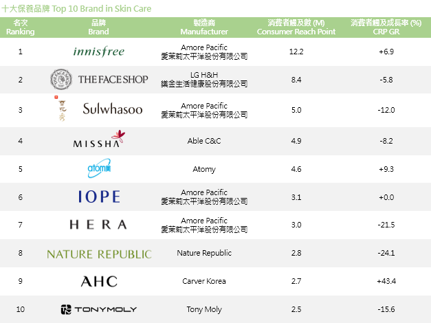 KR_Beauty CRP_ranking_skincare.PNG