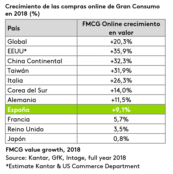 Crecimiento de las compras online de Gran Consumo en 2018 (%)