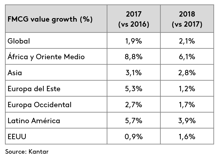 FMCG value growth