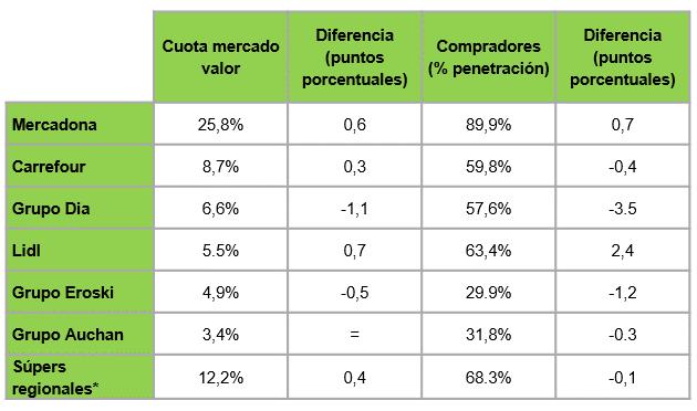 Kantar Balance de la Distribución 2019