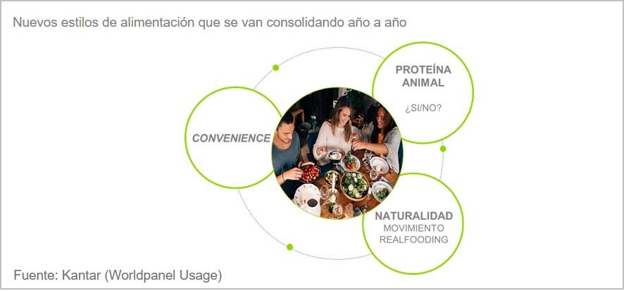 Kantar Usage Food of the Nation Nuevos estilos alimentacion