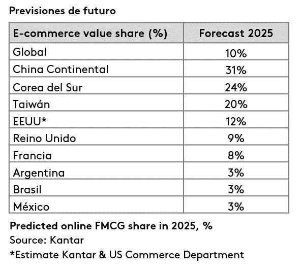 Previsiones de futuro