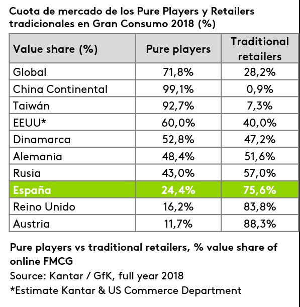 Cuota de mercado de los Pure Players y Retailers tradicionales en Gran Consumo 2018 (%)