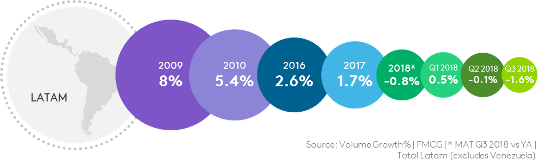 For the first time in ten years, volume consumption in #Latam did not grow