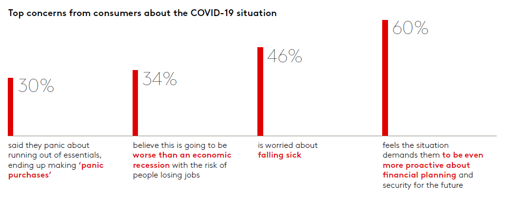 Top_concerns_of_consumers_COVID_19.png