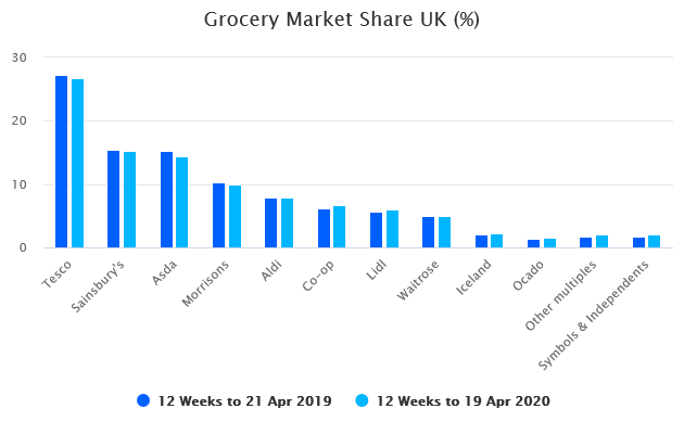 grocery-growth-slows-and-habits-change-as-UK-adapts-to-lockdown.png