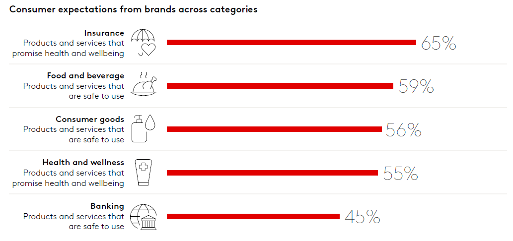 consumer_expectations_from_brands_across_categories.png