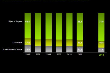 Evolução da Quota de Mercados dos canais em valor (%)