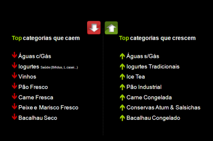 Top das categorias que crescem e que decrescem