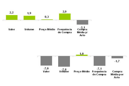 Em cima: Evolução dos KPI's da Distribuição Moderna, no total FMCG, 1º Semestre 2011 vs. 1º Semestre 2010.  Em baixo: Evolução dos KPI's dos Tradicionais, no total FMCG, 1º Semestre 2011 vs. 1º Semestre 2010.