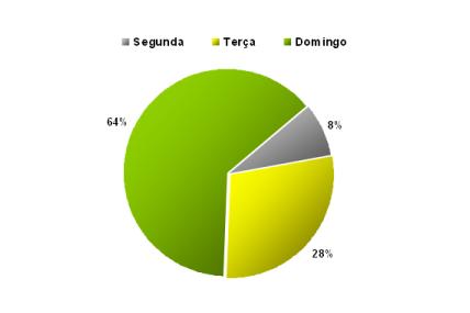 Contribuição para o Crescimento em Valor da Distribuição Moderna em FMCG por dias de compra – 1ºT 2011 vs 1ºT 2010