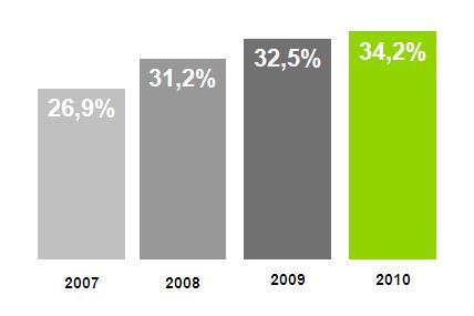Evolução da Quota de Mercado das MDD's (% em valor)