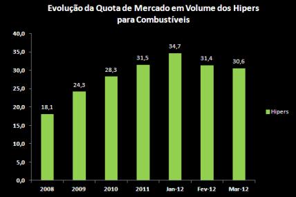 Combustíveis: Hipers perdem quota em Fevereiro e Março 2012