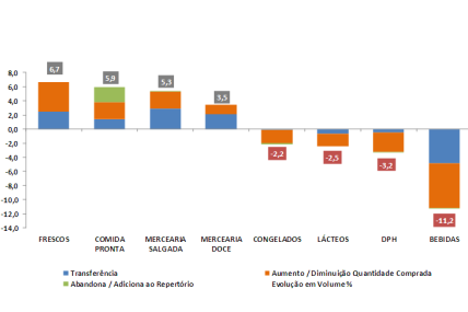 FMCG – Análise Gain & Loss em volume (1º Sem 2012 Vs. Período Homólogo)