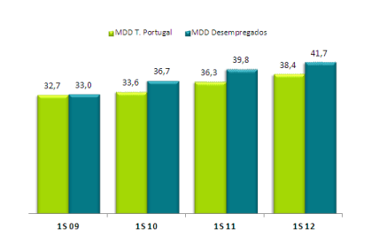 Peso MDD % Valor – Total Portugal Vs Lares Desempregados