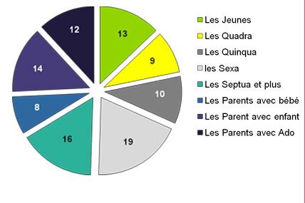 Cycle de consommateurs - Poids des groupes dans la population