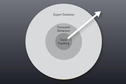 Entregamos nuestros servicios a través de nuestras 3 plataformas principales desde Core Tracking a Expert Solutions