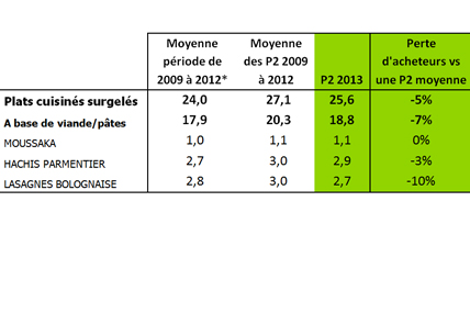 Tableau n°1 Comportement d'achat des ménages français sur la P2 2013, période concernée par le scandale (du 28 janvier 2013 au 24 février 2013) VS un Comportement d'achat moyen sur la P2(moyenne des 3 dernières années),