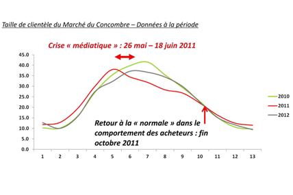 Graphique n°1 *  : pour gommer les effets de saisonnalité existants sur le marché.