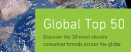 Coca Cola, Colgate y Nescafé, las marcas globales más elegidas