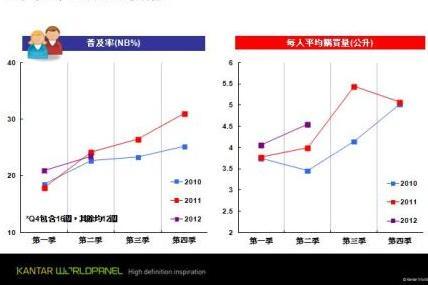豆漿在買者人數與平均購買量上穩步成長
