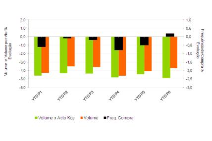 Evolução do volume por ato, volume e frequência de compra