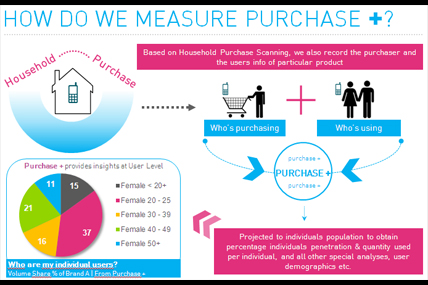 "Purchase+ is taking household purchasing insights into a whole new level to deliver to clients insights into ""who in the household are actually using"" the products bought"