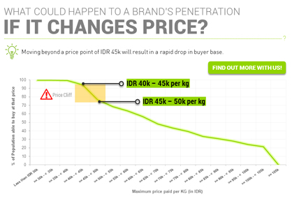 This is a very simplistic chart that can help with pricing decisions.