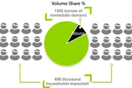 Taiwan Household Cooking Oil Market 12 Weeks Moving Volume Share (2013/6/17~2013/9/8)