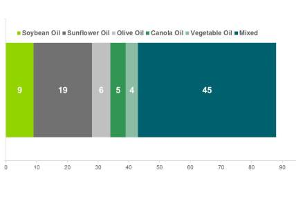 Taiwan Household Cooking Oil Market 52 week (2012/9/10~2013/9/8),Tatung Oil Buyer Oil Type Preference