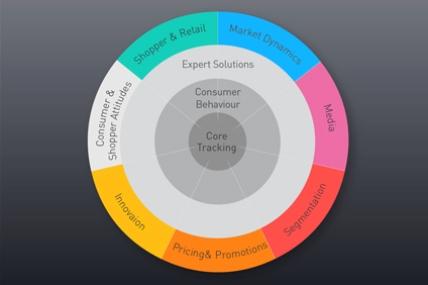 Ayudamos a nuestros clientes a tomar mejores decisiones en 7 áreas: Market Dynamics, Segmentación, Innovación, Precios & Promociones, Actitudes del Consumidor & Shopper, Shopper & Retail y Media.