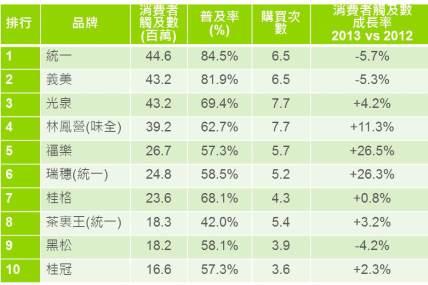 台灣「品牌足跡」前十大排名