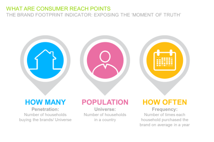 Definição do Consumer Reach Point
