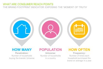 Definição do Consumer Reach Point