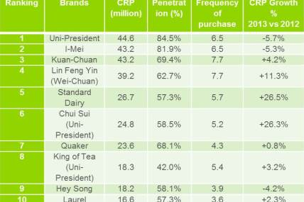 Top 10 most chosen Taiwanese brands revealed by Brand Footprint