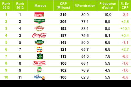 Les 10 marques en PGC-FLS qui ont été les plus choisies en France l'an dernier