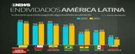 Endividados na América Latina
