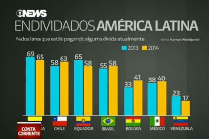 Endividados na Am�rica Latina