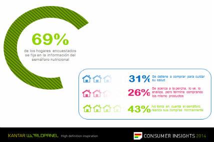 31% de los hogares afirma detenerse antes de comprar para cuidar su salud