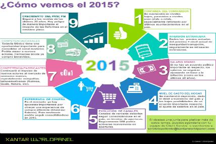 Infografía Perspectivas 2015