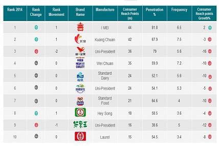 Brand Footprint Taiwan Ranking Top 10