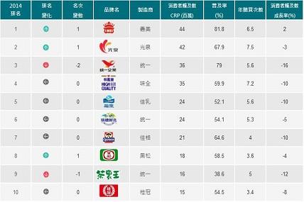 2015年台灣品牌足跡前10大排行