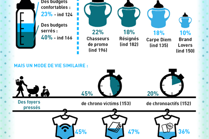 [Infographie] Les foyers avec bébé de 0 à 3 ans