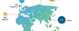 Le e-commerce en croissance de +15% dans le monde