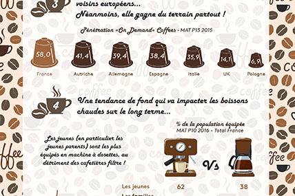 Café : La révolution des dosettes