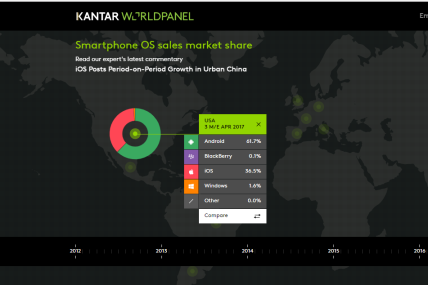 Watch the evolution of OS market share on our interactive dataviz