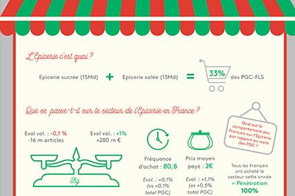 Le secteur de l'épicerie en France
