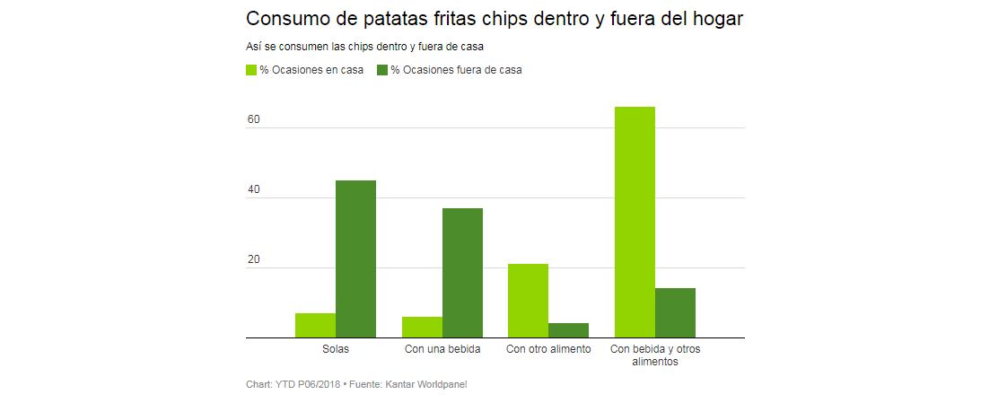 ¿Cómo consumimos chips dentro y fuera del hogar?