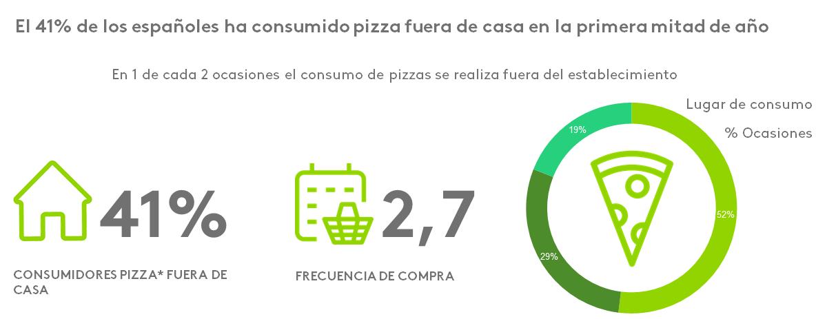 ¿Dónde consumimos pizza?
