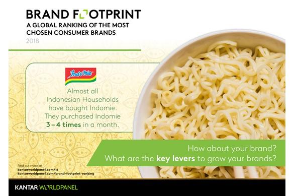 Kantar Worldpanel Trivia Series - Noodles